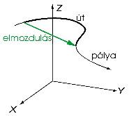 Fizika elmozdulás kiszámítása